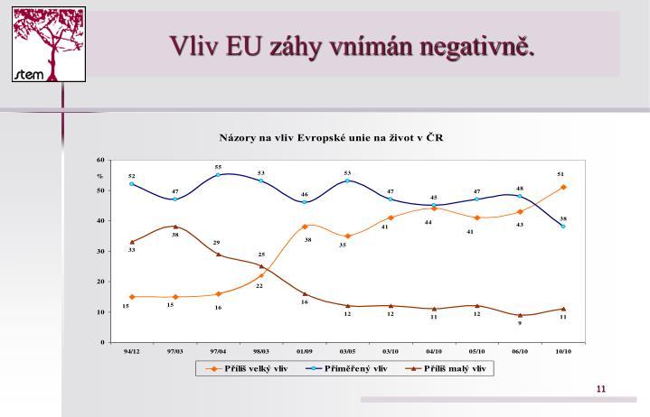 Vliv EU záhy vnímán negativně.