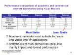 performance comparison of academic and commercial network backbones using h 323 beacon