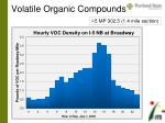 volatile organic compounds