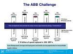 the abb challenge