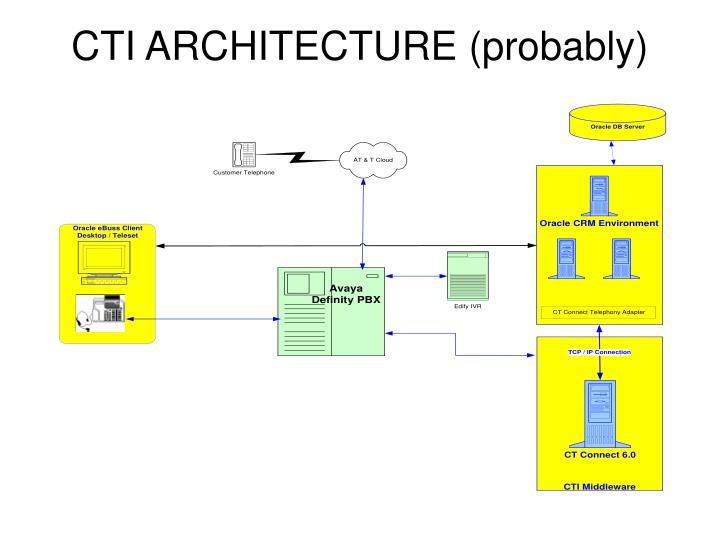 CTI ARCHITECTURE (probably)