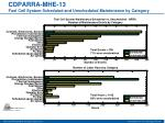 cdparra mhe 13 fuel cell system scheduled and unscheduled maintenance by category