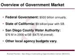 overview of government market