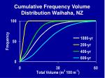 cumulative frequency volume distribution waihaha nz