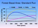 forest basal area standard run