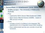 integration of sw grid middleware