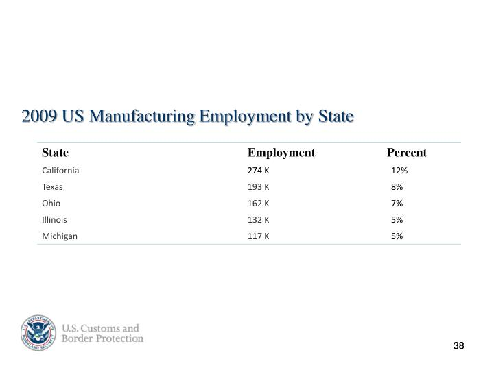 2009 US Manufacturing Employment by State