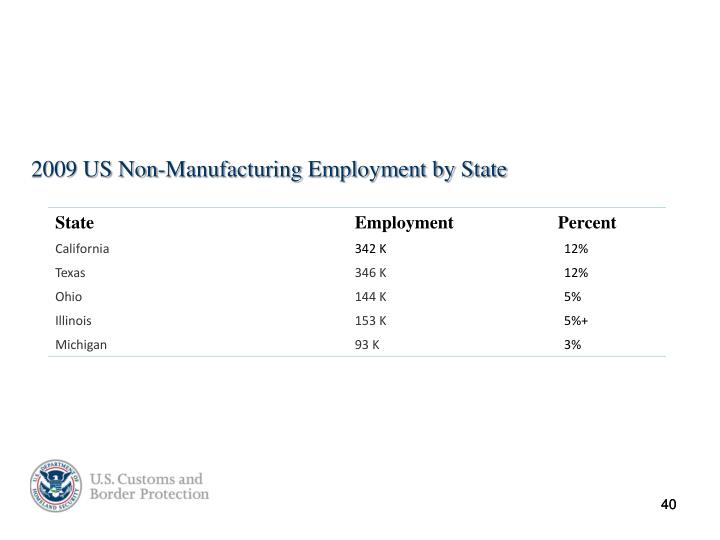 2009 US Non-Manufacturing Employment by State