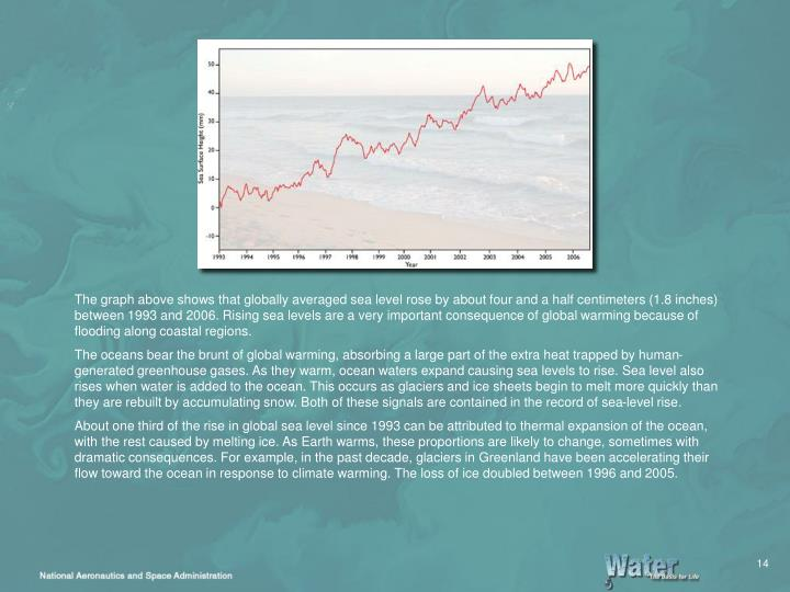 The graph above shows that globally averaged sea level rose by about four and a half centimeters (1.8 inches) between 1993 and 2006. Rising sea levels are a very important consequence of global warming because of flooding along coastal regions.