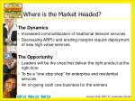 where is the market headed