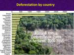 deforestation by country
