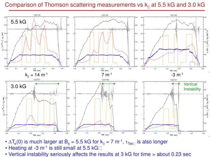 Comparison of Thomson scattering measurements vs k