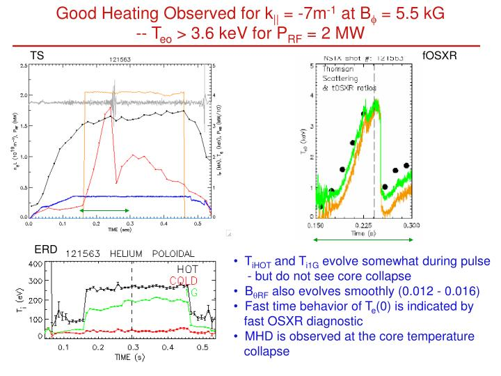 Good Heating Observed for k