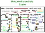 biosurveillance data space