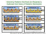 detecting pediatric diarrheal and respiratory outbreak from sales of pediatric electrolytes1