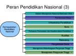 peran pendidikan nasional 3
