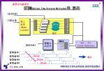 otdm optical time division multiplex