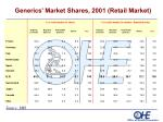 generics market shares 2001 retail market
