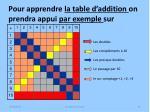 pour apprendre la table d addition on prendra appui par exemple sur