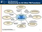 risk management relationship to all other pm functions
