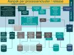 aanpak per processencluster release
