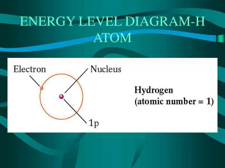 ENERGY LEVEL DIAGRAM-H ATOM