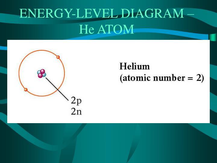 ENERGY-LEVEL DIAGRAM – He ATOM