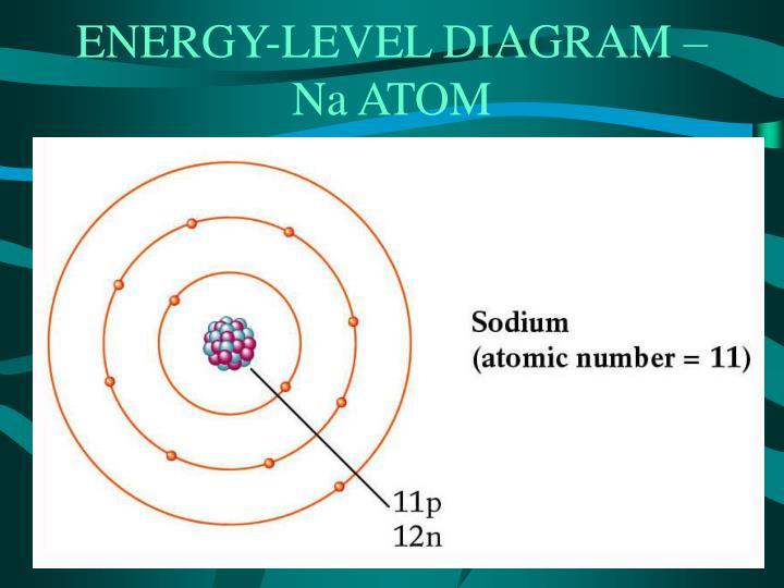 ENERGY-LEVEL DIAGRAM – Na ATOM
