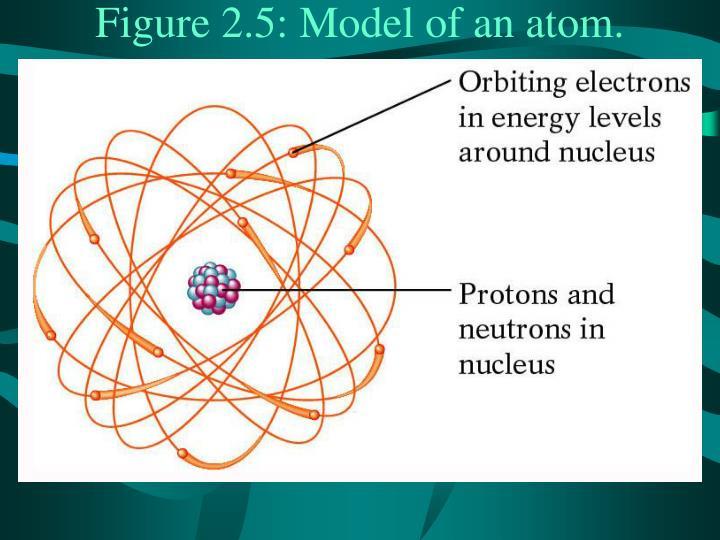 Model of an atom fig