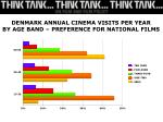 denmark annual cinema visits per year by age band preference for national films