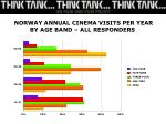 norway annual cinema visits per year by age band all responders