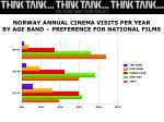 norway annual cinema visits per year by age band preference for national films