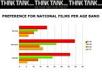 preference for national films per age band
