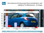 dual exposure driving up purchase consideration and adding to tv effectiveness change