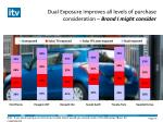 dual exposure improves all levels of purchase consideration brand i might consider