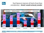 dual exposure improves all levels of purchase consideration brand i would seriously consider