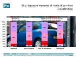 dual exposure improves all levels of purchase consideration