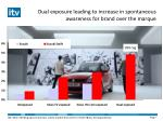 dual exposure leading to increase in spontaneous awareness for brand over the marque