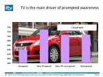 tv is the main driver of prompted awareness