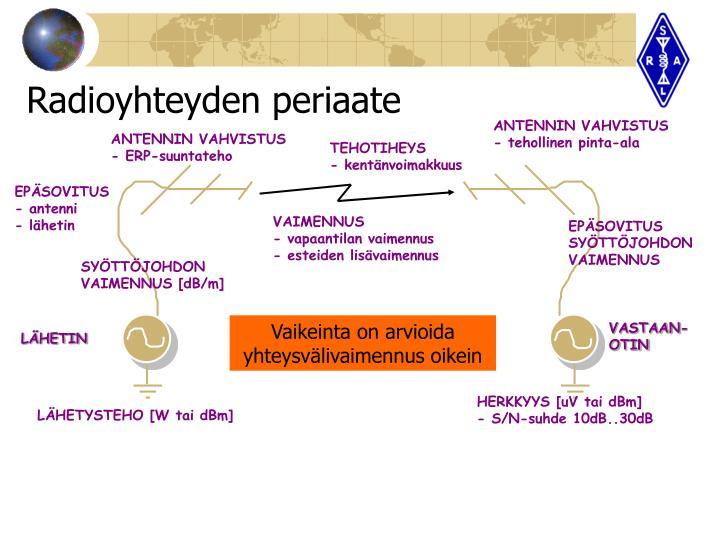 Radioyhteyden periaate