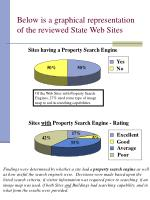 below is a graphical representation of the reviewed state web sites