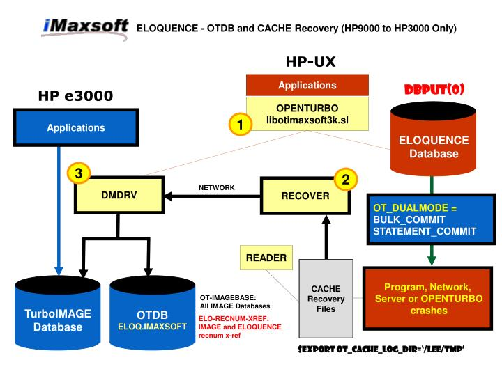 ELOQUENCE - OTDB and CACHE Recovery (HP9000 to HP3000 Only)
