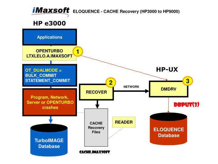 ELOQUENCE - CACHE Recovery (HP3000 to HP9000)