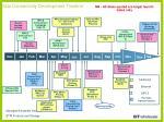 data connectivity development timeline