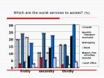 which are the worst services to access