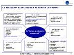 ce releva un exercitiu nlp pe partea de valori