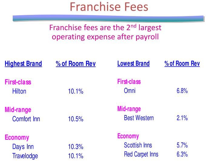 Franchise Fees