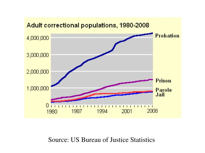 Source: US Bureau of Justice Statistics