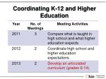 coordinating k 12 and higher education
