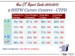 new ct report cards 2012 2013 9 hstw career centers ctpd